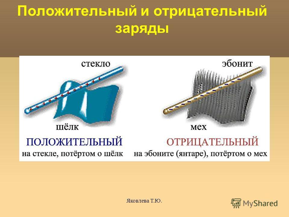 Яковлева Т.Ю. Положительный и отрицательный заряды