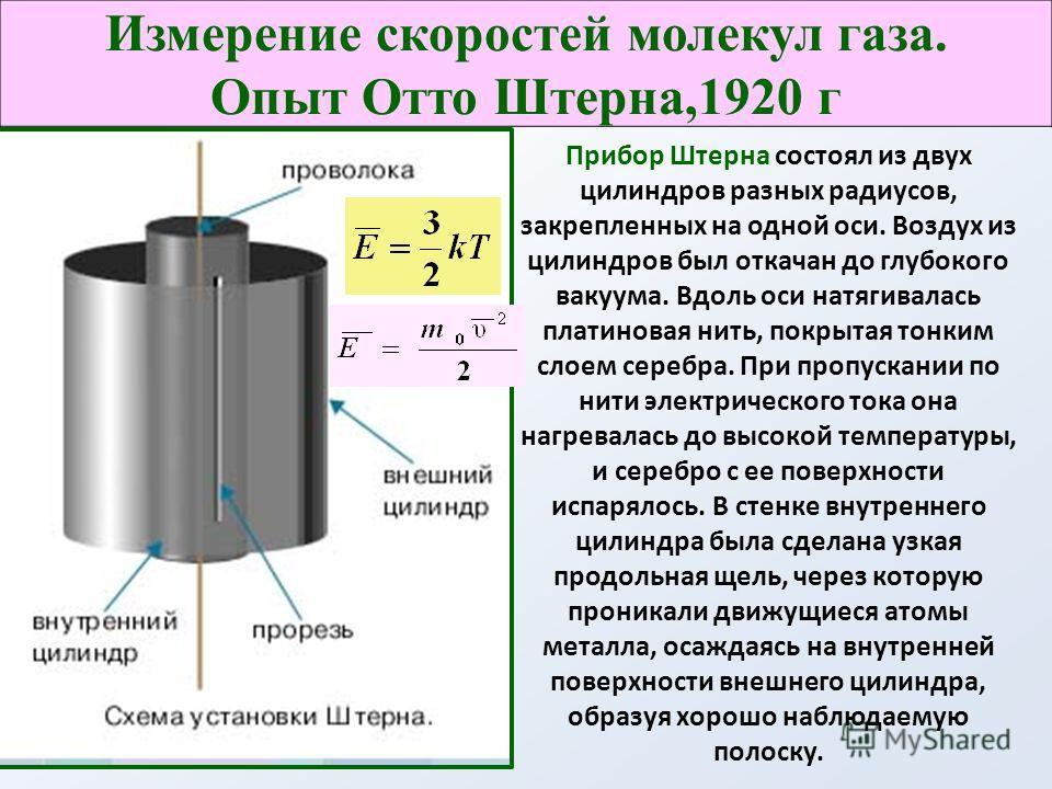 Прибор Штерна состоял из двух цилиндров разных радиусов, закрепленных на одной оси. Воздух из цилиндров был откачан до глубокого вакуума. Вдоль оси натягивалась платиновая нить, покрытая тонким слоем серебра. При пропускании по нити электрического то