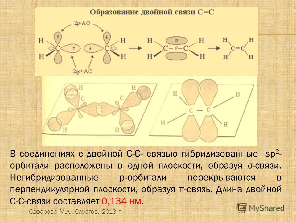 В соединениях с двойной C-C- связью гибридизованные sp 2 - орбитали расположены в одной плоскости, образуя σ-связи. Негибридизованные р-орбитали перекрываются в перпендикулярной плоскости, образуя π-связь. Длина двойной С-С-связи составляет 0,134 нм.