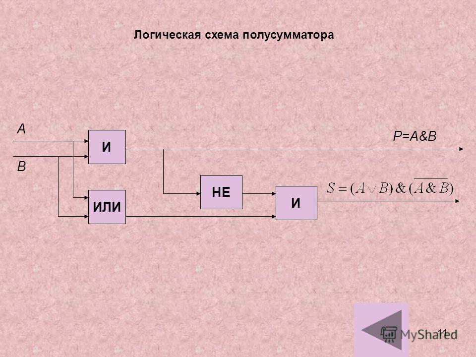 11 Логическая схема полусумматора И ИЛИ НЕ И А В Р=А&В