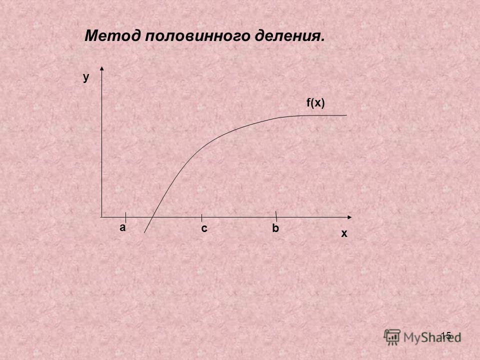 15 a bc f(x) y x Метод половинного деления.