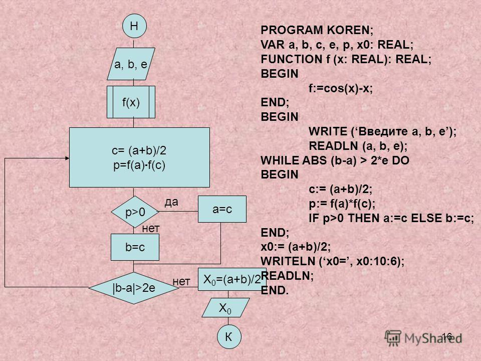 16 Н a, b, e f(x) c= (a+b)/2 p=f(a) f(c) p>0 b=c |b-a|>2e X 0 =(a+b)/2 X0X0 К a=c да нет PROGRAM KOREN; VAR a, b, c, e, p, x0: REAL; FUNCTION f (x: REAL): REAL; BEGIN f:=cos(x)-x; END; BEGIN WRITE (Введите a, b, e); READLN (a, b, e); WHILE ABS (b-a)