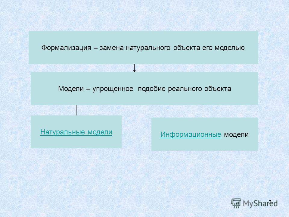 3 Модели – упрощенное подобие реального объекта Информационные модели Натуральные модели Формализация – замена натурального объекта его моделью