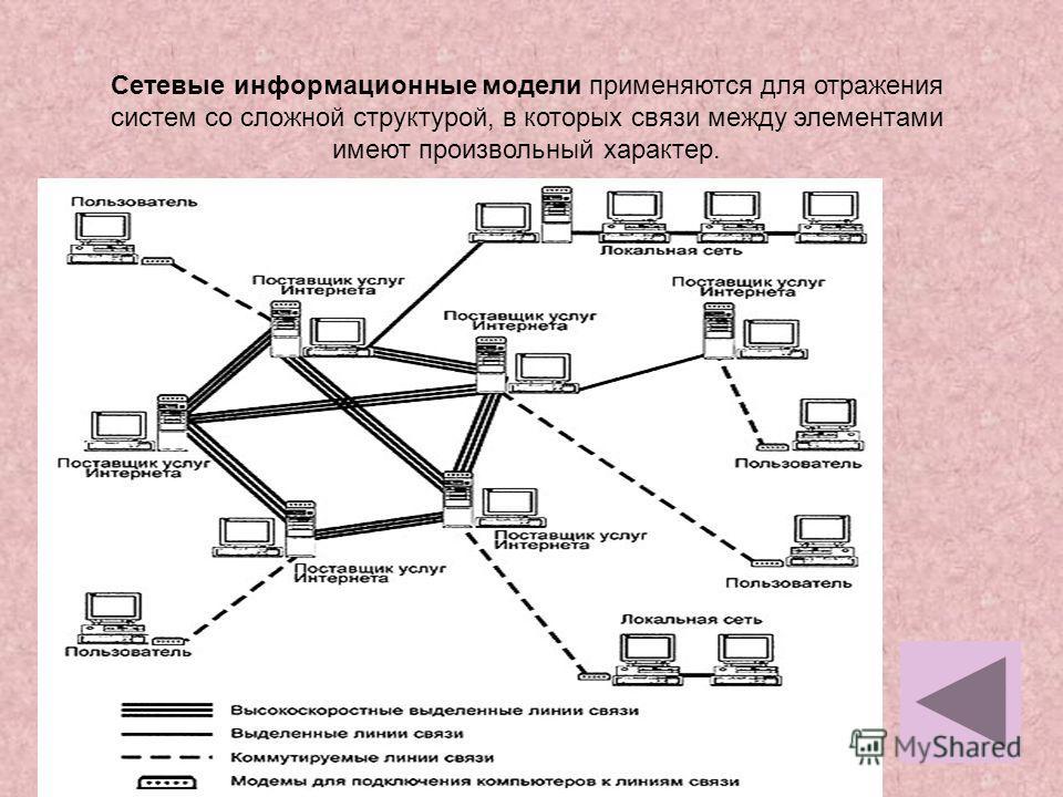 8 Сетевые информационные модели применяются для отражения систем со сложной структурой, в которых связи между элементами имеют произвольный характер.