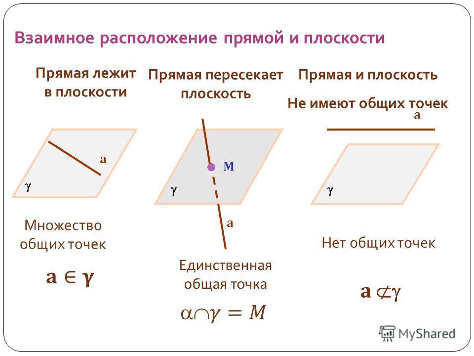 Взаимное расположение прямой и плоскости Прямая лежит в плоскости Прямая пересекает плоскость Прямая и плоскость Не имеют общих точек Множество общих точек Единственная общая точка Нет общих точек а а М а а
