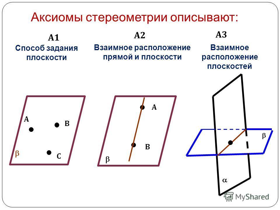 Аксиомы стереометрии описывают: А1А1 А2А2 А3А3 А В С Способ задания плоскости А В Взаимное расположение прямой и плоскости Взаимное расположение плоскостей