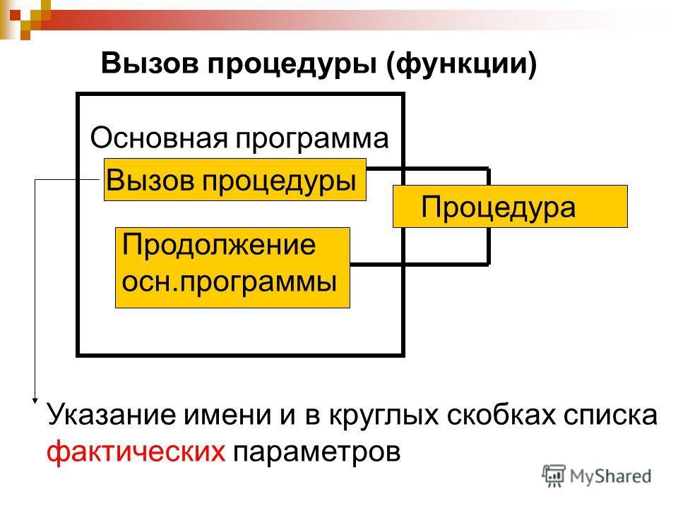 Вызов процедуры (функции) Основная программа Процедура Продолжение осн.программы Вызов процедуры Указание имени и в круглых скобках списка фактических параметров