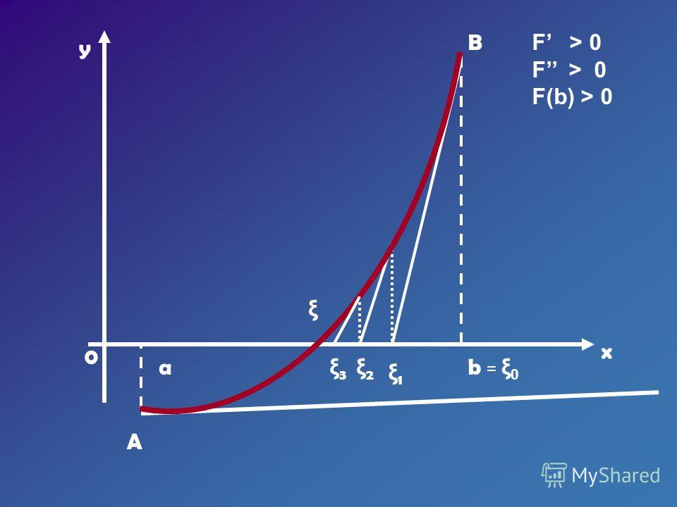 y x 0 ab = ξ 0 ξ1ξ1 ξ2ξ2 A B F > 0 F(b) > 0 ξ ξ3ξ3
