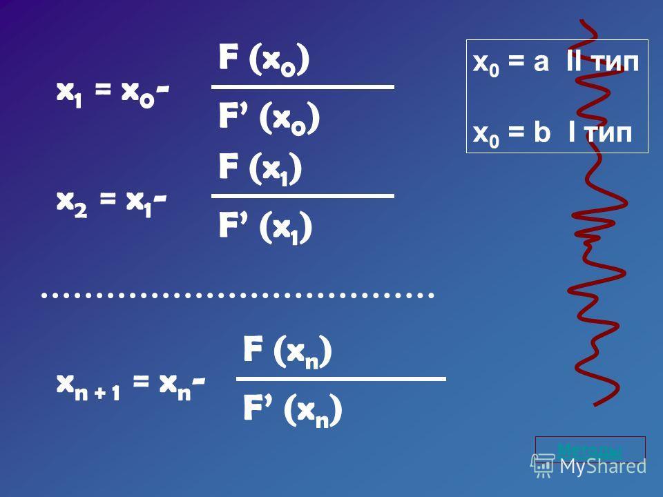 x 1 = x 0 - F (x 0 ) x 2 = x 1 - F (x 1 ) x n + 1 = x n - F (x n ) Методы x 0 = a II тип x 0 = b I тип
