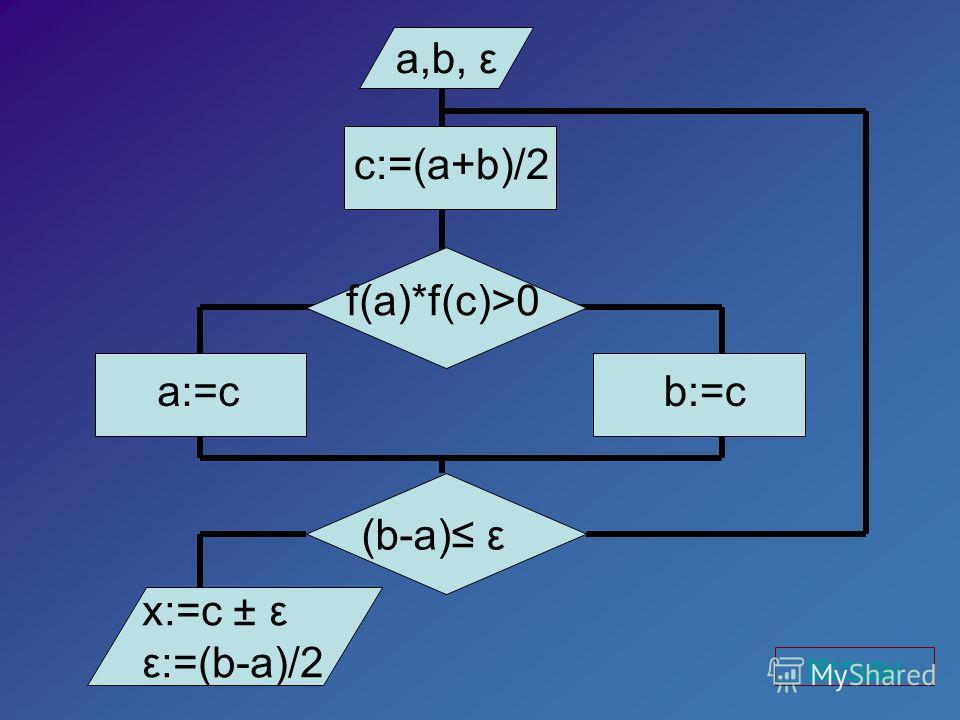 a,b, ε f(a)*f(c)>0 a:=c x:=c ± ε ε:=(b-a)/2 c:=(a+b)/2 b:=c (b-a) ε Методы