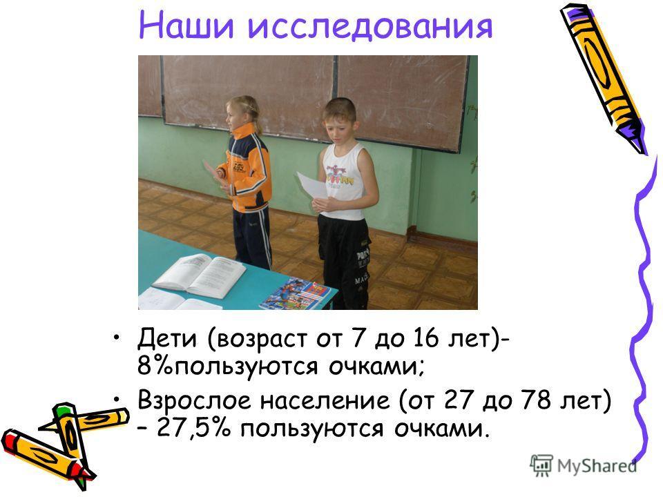Наши исследования Дети (возраст от 7 до 16 лет)- 8%пользуются очками; Взрослое население (от 27 до 78 лет) – 27,5% пользуются очками.