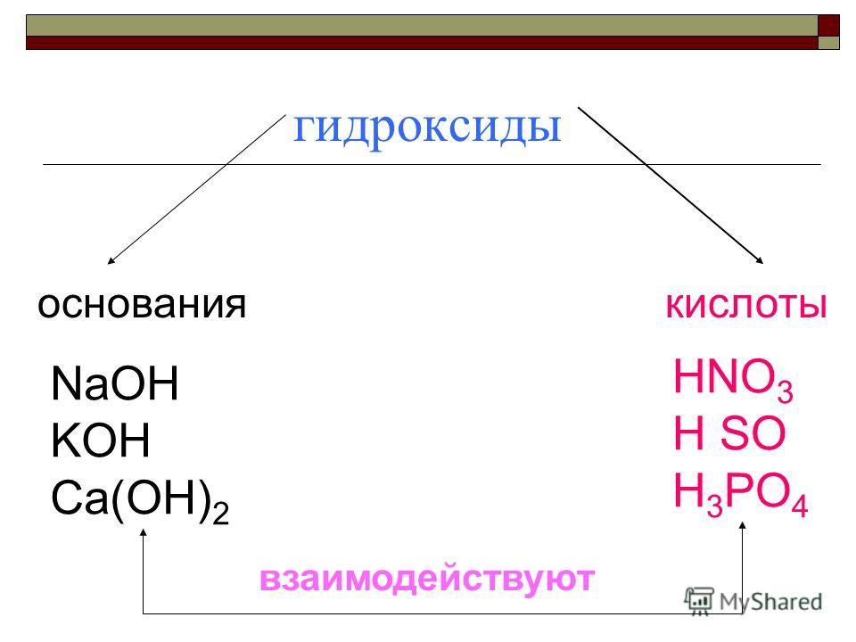 гидроксиды основаниякислоты NaOH KOH Ca(OH) 2 HNO 3 H SO H 3 PO 4 взаимодействуют