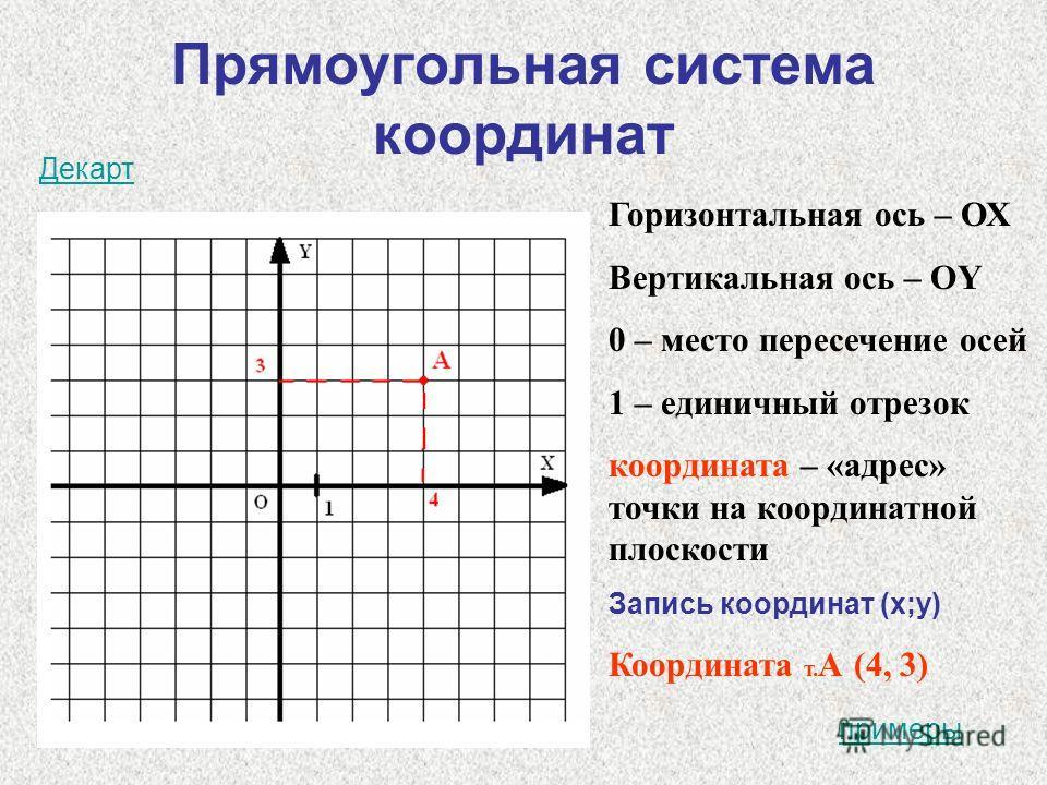 Прямоугольная система координат Горизонтальная ось – ОХ Вертикальная ось – ОY 0 – место пересечение осей 1 – единичный отрезок координата – «адрес» точки на координатной плоскости Запись координат (x;y) Координата т. А (4, 3) Декарт примеры