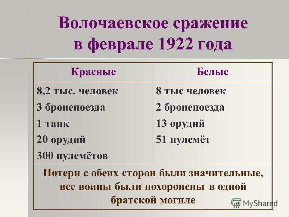 Волочаевское сражение в феврале 1922 года КрасныеБелые 8,2 тыс. человек 3 бронепоезда 1 танк 20 орудий 300 пулемётов 8 тыс человек 2 бронепоезда 13 орудий 51 пулемёт Потери с обеих сторон были значительные, все воины были похоронены в одной братской