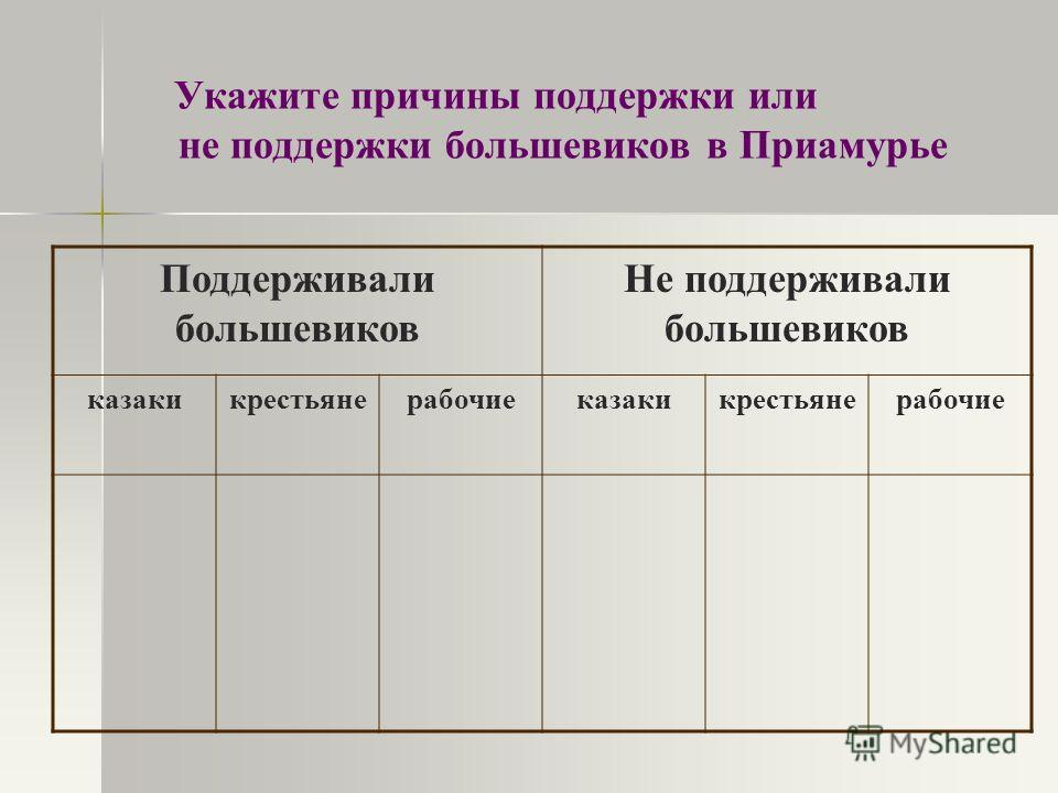 Укажите причины поддержки или не поддержки большевиков в Приамурье Поддерживали большевиков Не поддерживали большевиков казакикрестьянерабочиеказакикрестьянерабочие