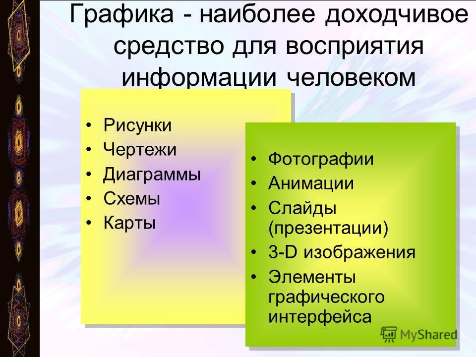Графика - наиболее доходчивое средство для восприятия информации человеком Рисунки Чертежи Диаграммы Схемы Карты Рисунки Чертежи Диаграммы Схемы Карты Фотографии Анимации Слайды (презентации) 3-D изображения Элементы графического интерфейса Фотографи