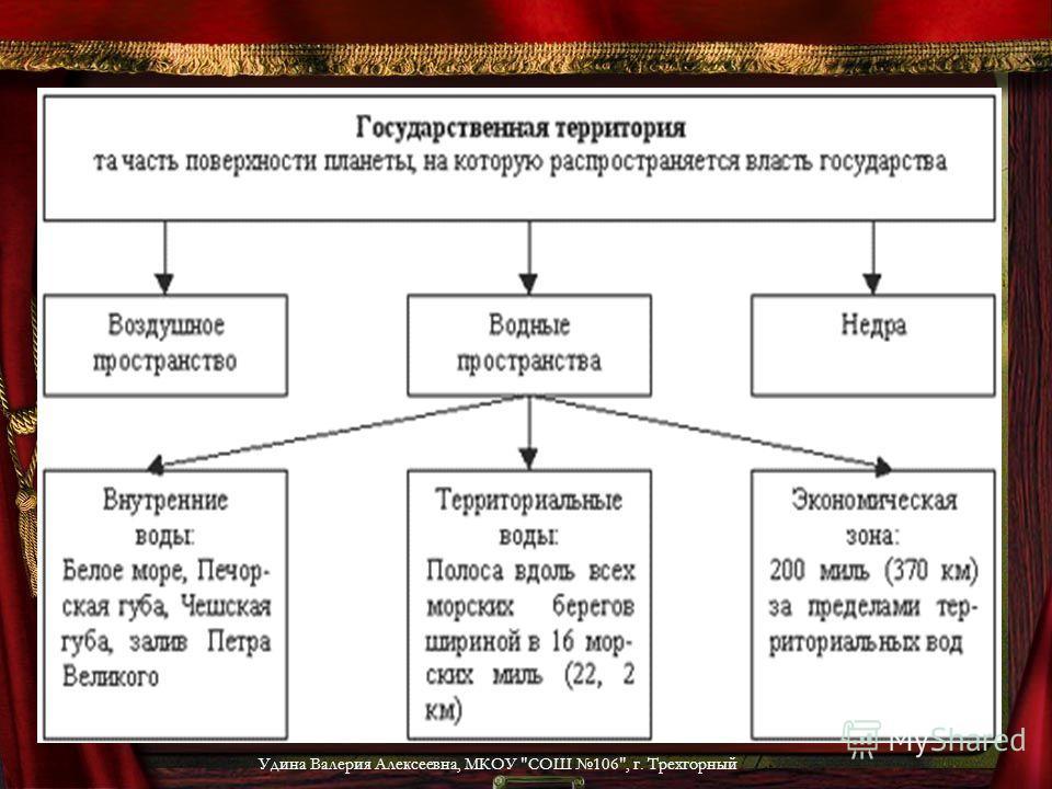Удина Валерия Алексеевна, МКОУ СОШ 106, г. Трехгорный