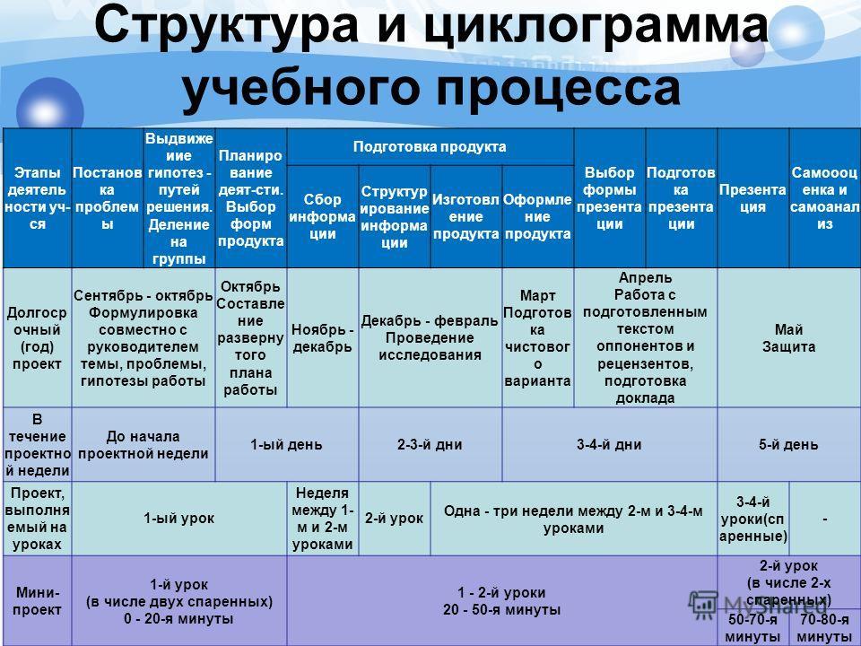 Структура и циклограмма учебного процесса