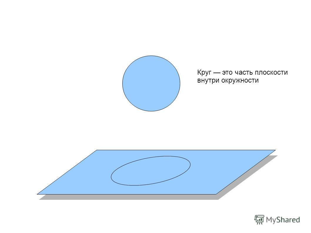 Круг это часть плоскости внутри окружности