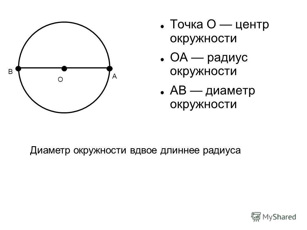 О Точка О центр окружности ОА радиус окружности АВ диаметр окружности А В Диаметр окружности вдвое длиннее радиуса