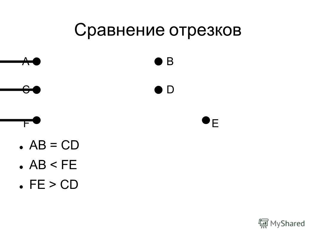 Сравнение отрезков AВ СD FE AB = CD AB < FE FE > CD
