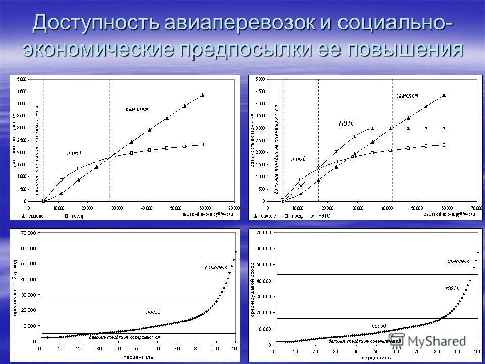 Доступность авиаперевозок и социально- экономические предпосылки ее повышения