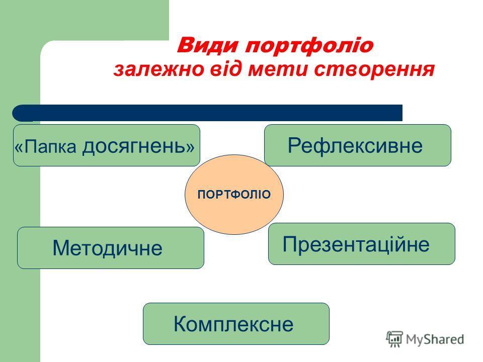 Види портфоліо залежно від мети створення ПОРТФОЛІО Комплексне «Папка досягнень » Рефлексивне Методичне Презентаційне