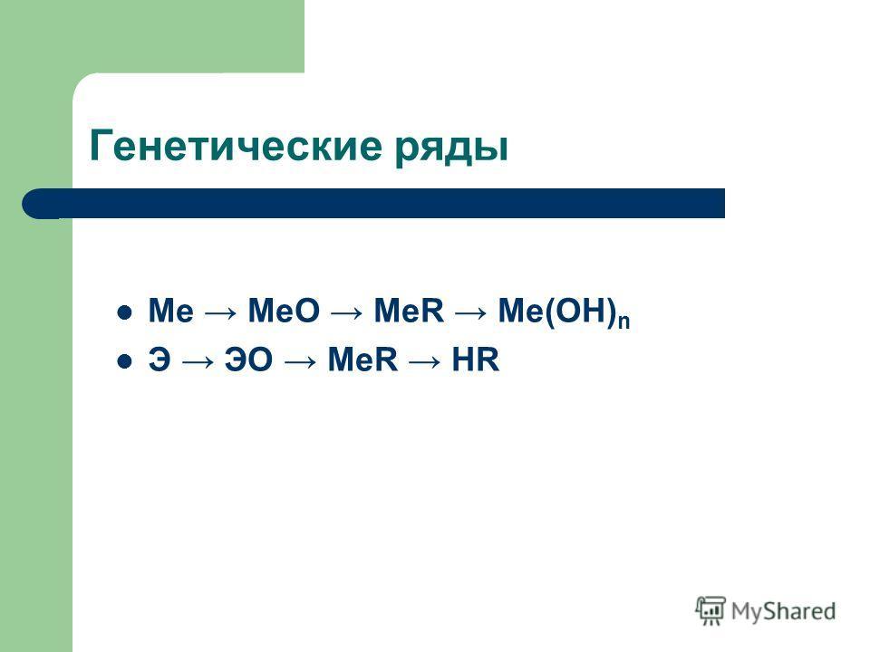 Генетические ряды Me MeO MeR Me(OH) n Э ЭО MeR HR