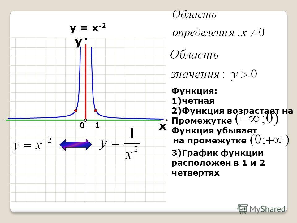 10 х у у = х -2 Функция: 1)четная 2)Функция возрастает на Промежутке Функция убывает на промежутке 3)График функции расположен в 1 и 2 четвертях