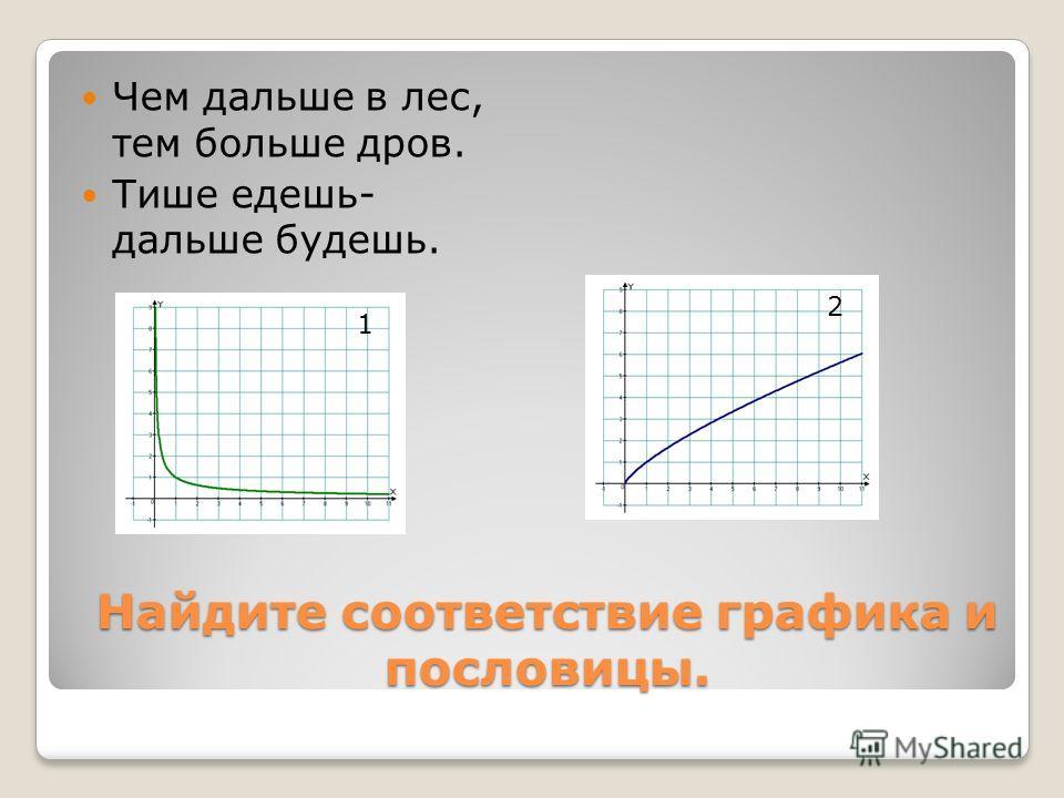 Найдите соответствие графика и пословицы. Чем дальше в лес, тем больше дров. Тише едешь- дальше будешь. 1 2
