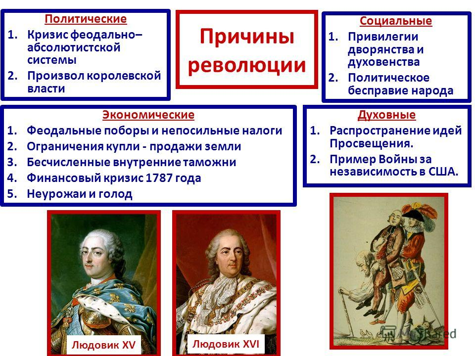 Французская Революция Презентация 7 Класс