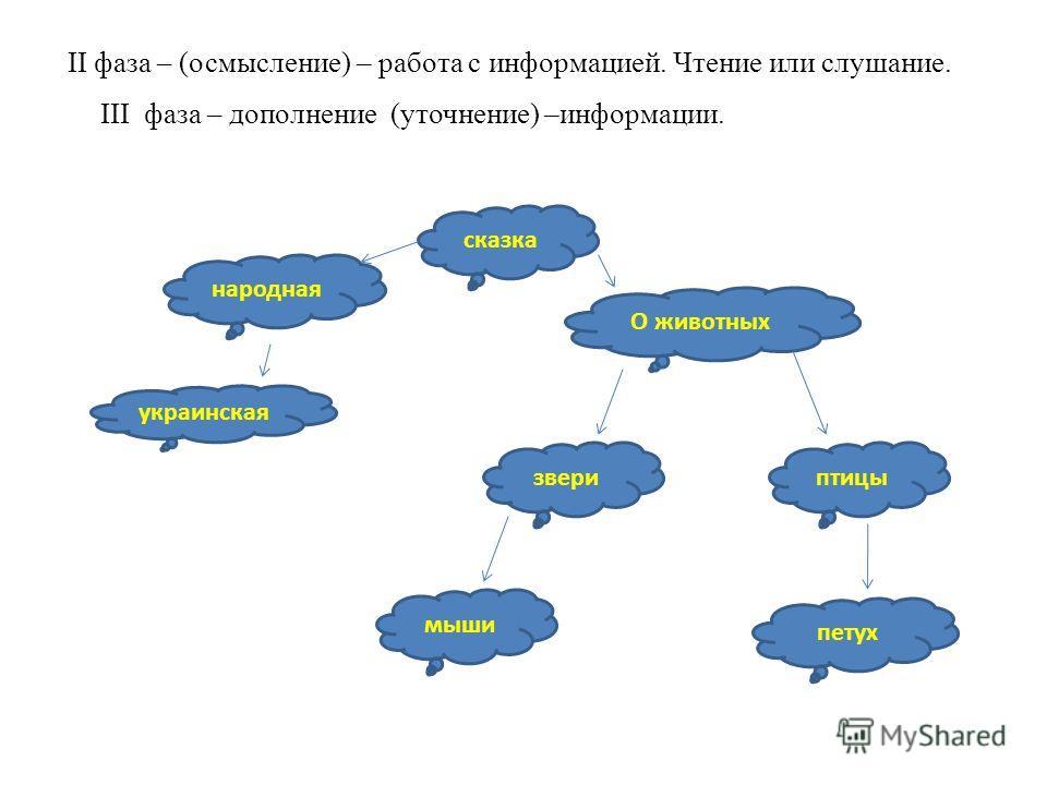 II фаза – (осмысление) – работа с информацией. Чтение или слушание. сказка народная украинская О животных звериптицы мыши петух III фаза – дополнение (уточнение) –информации.