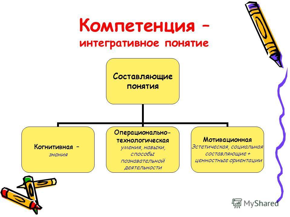 Компетенция – интегративное понятие Составляющие понятия Когнитивная – знания Операционально- технологическая умения, навыки, способы познавательной деятельности Мотивационная Эстетическая, социальная составляющие + ценностные ориентации