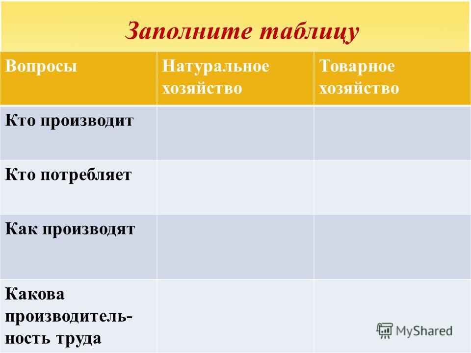 Заполните таблицу ВопросыНатуральное хозяйство Товарное хозяйство Кто производит Кто потребляет Как производят Какова производитель- ность труда