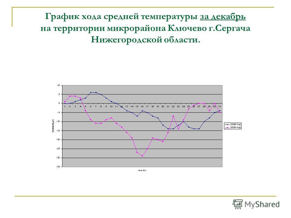 График хода средней температуры за декабрь на территории микрорайона Ключево г.Сергача Нижегородской области.