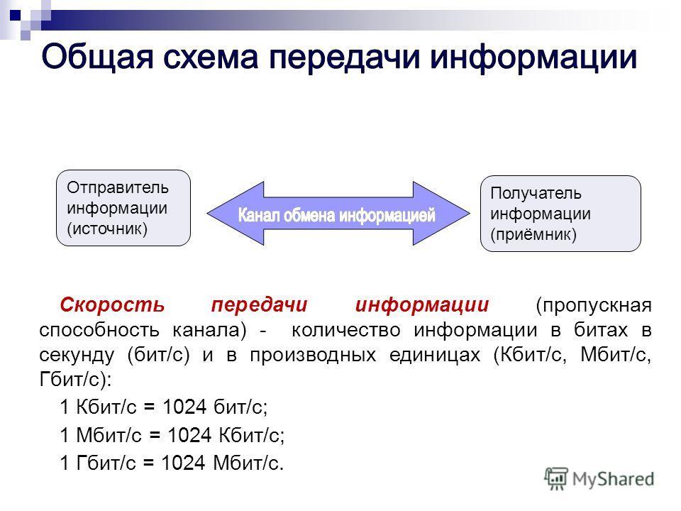 Отправитель информации (источник) Получатель информации (приёмник) Скорость передачи информации (пропускная способность канала) - количество информации в битах в секунду (бит/с) и в производных единицах (Кбит/с, Мбит/с, Гбит/с): 1 Кбит/с = 1024 бит/с