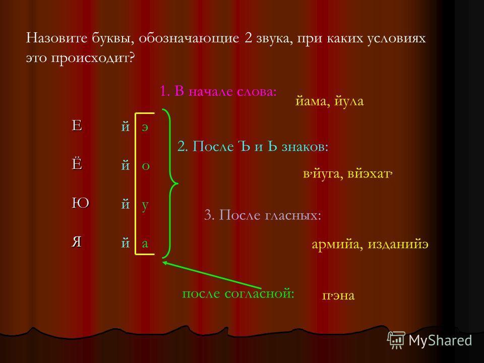 Назовите буквы, обозначающие 2 звука, при каких условиях это происходит? ЕЁЮЯ й э й о й у й а 1. В начале слова: йама, йула 2. После Ъ и Ь знаков: в, йуга, вйэхат, 3. После гласных: армийа, изданийэ после согласной: п, эна