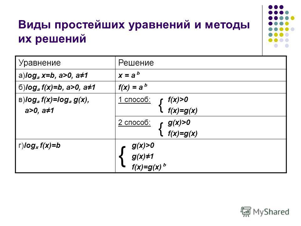 Виды простейших уравнений и методы их решений УравнениеРешение а)log x=b, a>0, a1x = a б)log f(x)=b, a>0, a1f(x) = a в)log f(x)=log g(x), a>0, a1 1 способ: { f(x)>0 f(x)=g(x) 2 способ: { g(x)>0 f(x)=g(x) г)log f(x)=b { g(x)>0 g(x)1 f(x)=g(x)