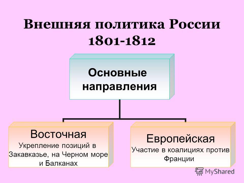 Внешняя политика России 1801-1812 Основные направления Восточная Укрепление позиций в Закавказье, на Черном море и Балканах Европейская Участие в коалициях против Франции