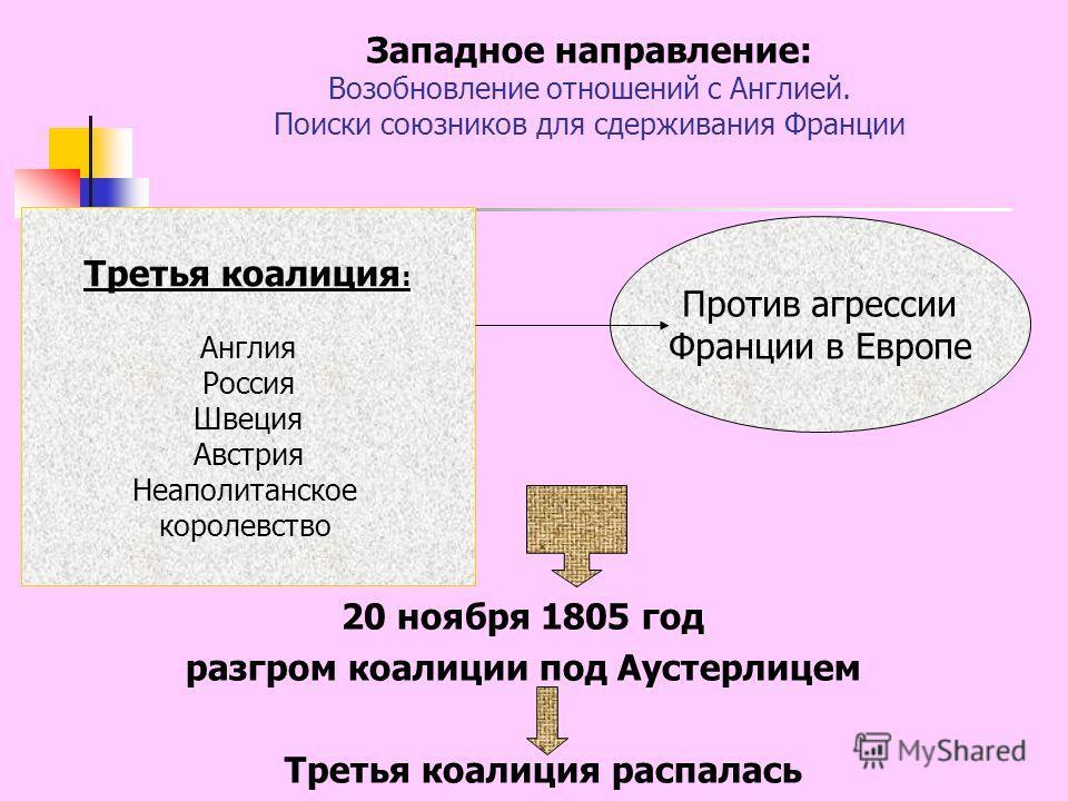 Западное направление: Возобновление отношений с Англией. Поиски союзников для сдерживания Франции 20 ноября 1805 год разгром коалиции под Аустерлицем Третья коалиция распалась Третья коалиция : Англия Россия Швеция Австрия Неаполитанское королевство
