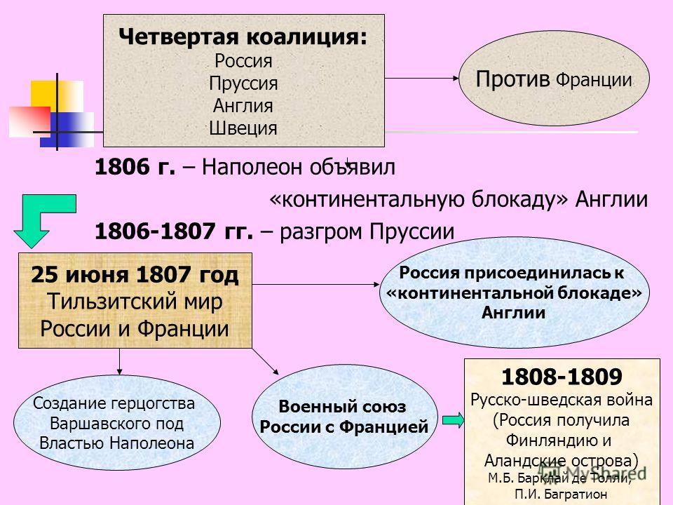 1806 г. – Наполеон объявил «континентальную блокаду» Англии 1806-1807 гг. – разгром Пруссии Четвертая коалиция: Россия Пруссия Англия Швеция Против Франции 25 июня 1807 год Тильзитский мир России и Франции Россия присоединилась к «континентальной бло