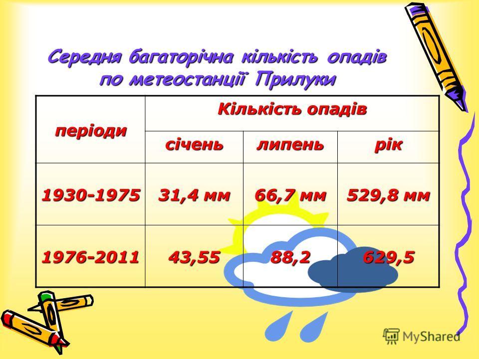 Середня багаторічна кількість опадів по метеостанції Прилуки періоди Кількість опадів січеньлипеньрік 1930-1975 31,4 мм 66,7 мм 529,8 мм 1976-201143,5588,2629,5
