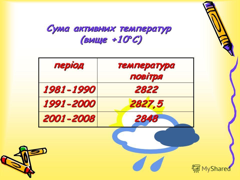 Сума активних температур (вище +10°С) період температура повітря 1981-19902822 1991-20002827,5 2001-20082848