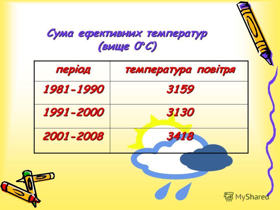 Сума ефективних температур (вище 0°С) період температура повітря 1981-19903159 1991-20003130 2001-20083418