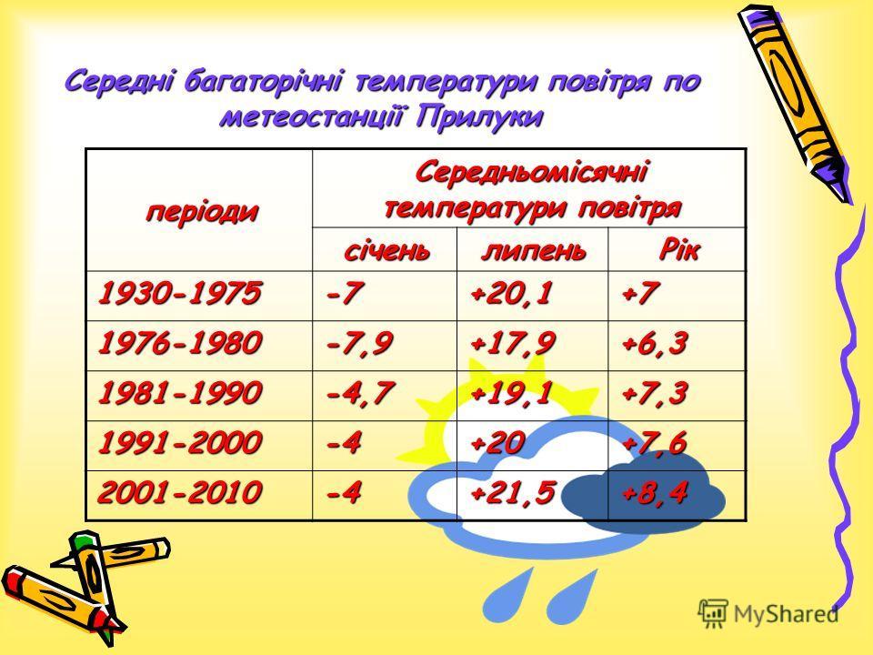 Середні багаторічні температури повітря по метеостанції Прилуки періоди Середньомісячні температури повітря січеньлипеньРік 1930-1975-7+20,1+7 1976-1980-7,9+17,9+6,3 1981-1990-4,7+19,1+7,3 1991-2000-4+20+7,6 2001-2010-4+21,5+8,4