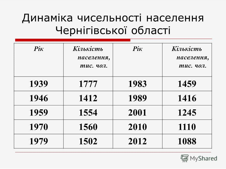 Динаміка чисельності населення Чернігівської області РікКількість населення, тис. чол. РікКількість населення, тис. чол. 1939177719831459 1946141219891416 1959155420011245 1970156020101110 1979150220121088