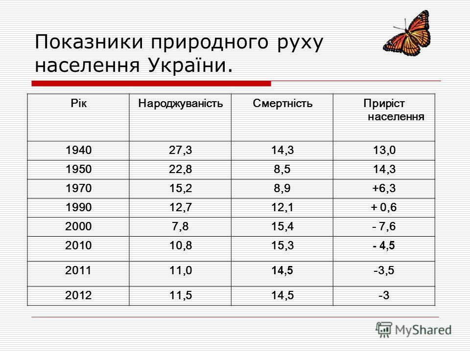 Показники природного руху населення України. РікНароджуваністьСмертністьПриріст населення 194027,314,313,0 195022,88,514,3 197015,28,9+6,3 199012,712,1+ 0,6 20007,815,4- 7,6 201010,815,3 - 4,5 201111,0 14,5 -3,5 201211,514,5-3