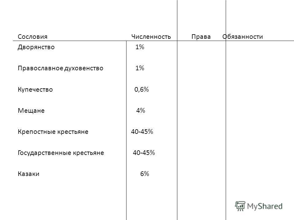 Сословия Численность Права Обязанности Дворянство1% Православное духовенство 1% Купечество 0,6% Мещане 4% Крепостные крестьяне 40-45% Государственные крестьяне 40-45% Казаки 6%