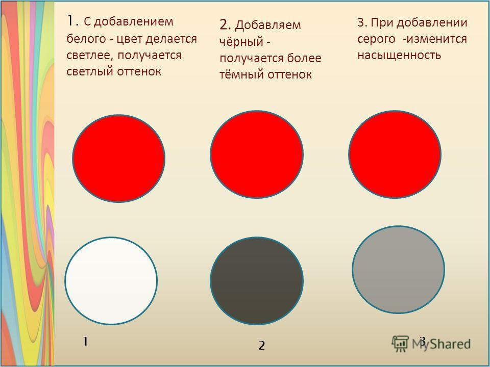 1. С добавлением белого - цвет делается светлее, получается светлый оттенок 3. При добавлении серого -изменится насыщенность 2. Добавляем чёрный - получается более тёмный оттенок 2 31