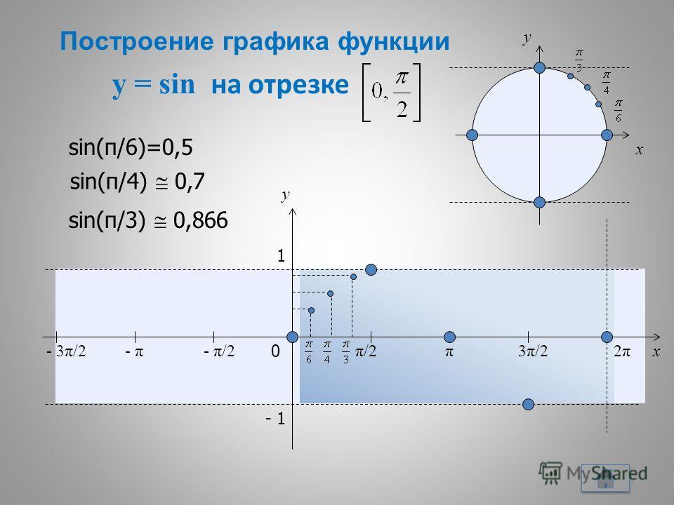 y = sin на отрезке 10 x y 0 π/2π/2π3π/23π/22π2π x y 1 - 1 - π/2- π- 3π/2 sin(π/6)=0,5 sin(π/4) 0,7 sin(π/3) 0,866 Построение графика функции